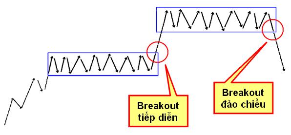 hoc-chung-khoan-pha-vo-breakout