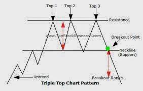 MÔ HÌNH 3 ĐỈNH – TRIPLE TOP
